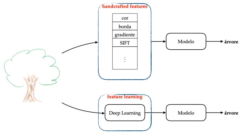 hand-crafted-vs-feature-learning